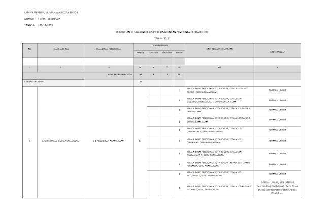 Penerimaan CPNS Di Lingkungan Pemerintah Kota Bogor Formasi Tahun 2019