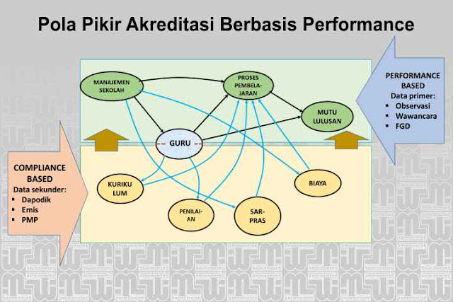 Akreditasi Berbasis Performance