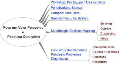 Pequisa de Clima Organizacional - Workshop de Diagnóstico - Metodologia IDM