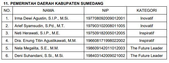 Berdasarkan Surat Badan Kepegawaian Daerah  Jawa Barat nomor 793/KPG.03.04.06/PKP tertanggal 3 September 2021 tentang pengumuman Hasil Seleksi PNS Berprestasi inovatif, Inspiratif dan The Future Leader Provinsi Jawa Barat tahun 2021 Tahap 1  yang lolos  untuk Perwakilan Kabupaten Sumedang diwakilil oleh 6 orang PNS  dibawah ini  :