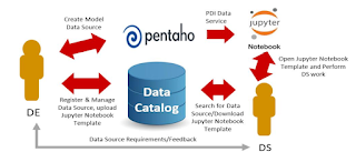 jupyter1 Pentaho 8.2 is available!