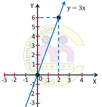 Contoh 3. Grafik Persamaan Garis Lurus