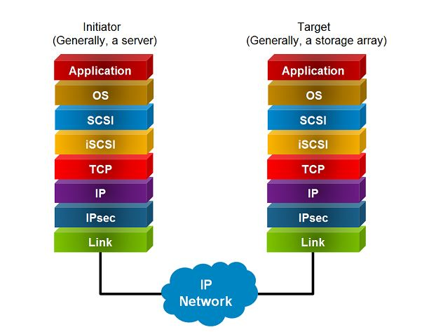 The figure above conceptually describes iSCSI SAN with an initiator and a target