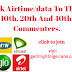 Weekend Giveaway - 2k Airtime/data To The 10th, 20th And 40th Commenters.