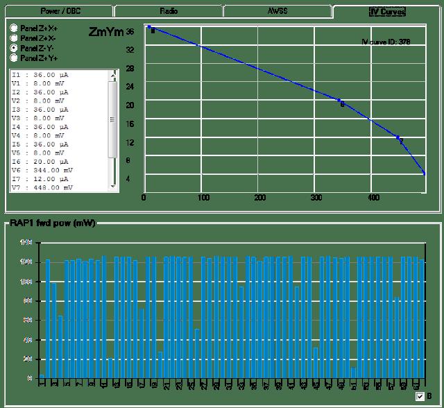 Delfi-C3 1200 BPSK Telemetry