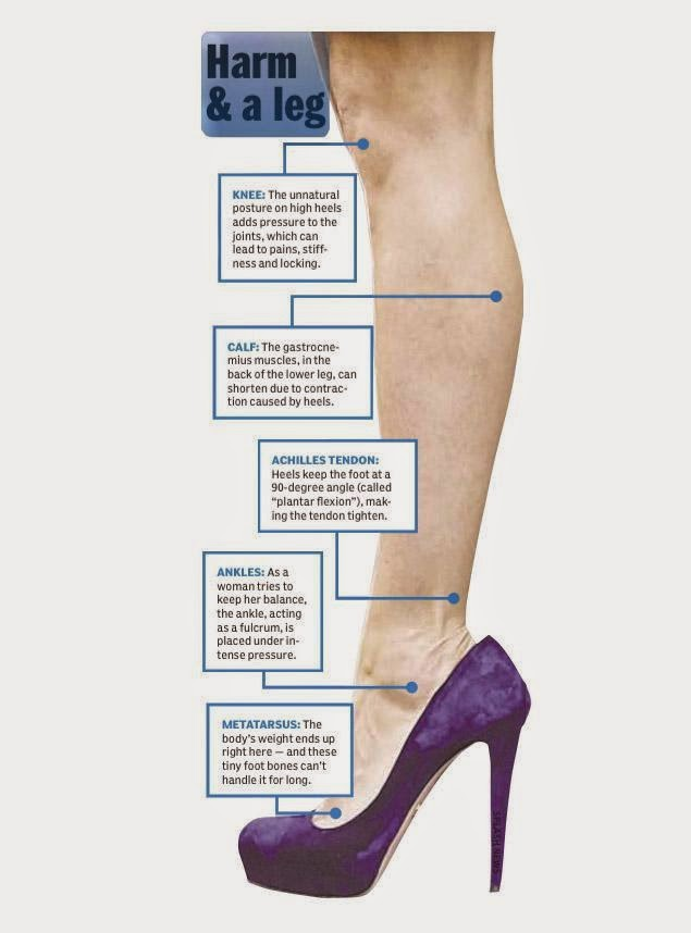 9a29b55c02f7 Independent research would confirm the turning effects on the knee caused  by wearing high heels are less than when flat sensible heels are worn.