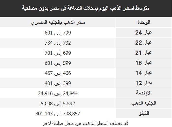 اسعار الذهب اليوم فى مصر Gold الاثنين 30 مارس 2020