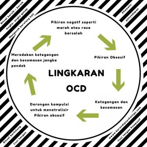 Penyakit Mental OCD ( Obsessive - Compulsive Disorder )