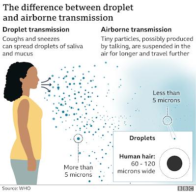 CDC guidelines on how coronavirus spreads
