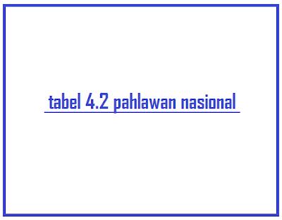 pembahasan tabel 4.2 pahlawan nasional