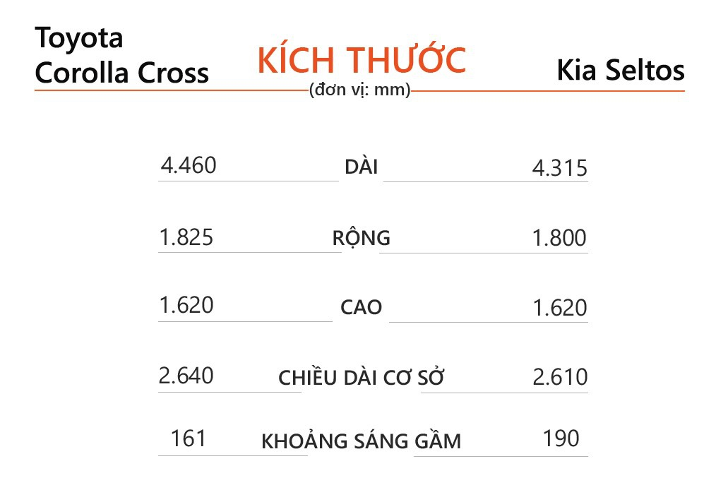So sánh Toyota Corolla Cross và Kia Seltos - 2 tân binh sắp ra mắt VN