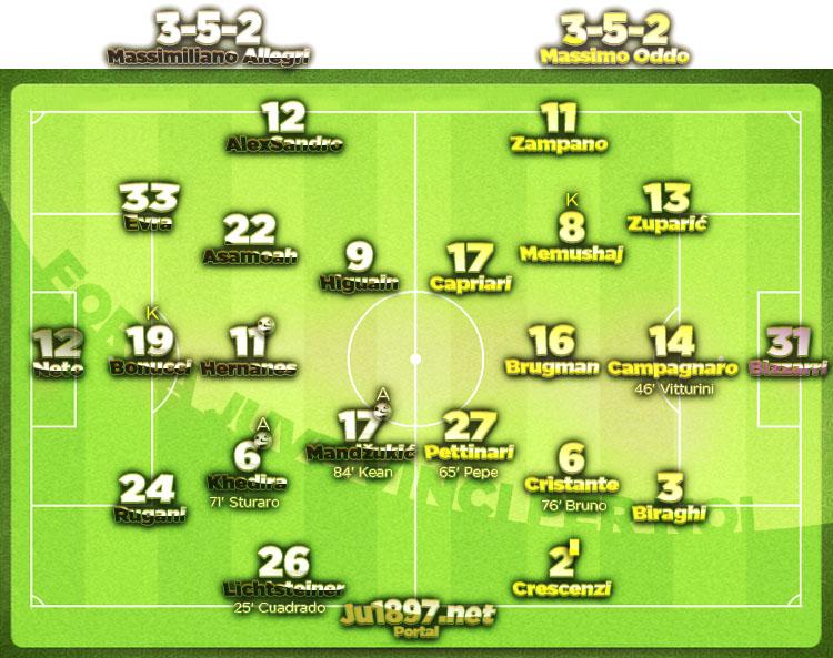 Serie A 2016/17 / 13. kolo / Juventus - Pescara 3:0 (1:0)