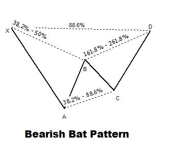 Bearish bat forex technique