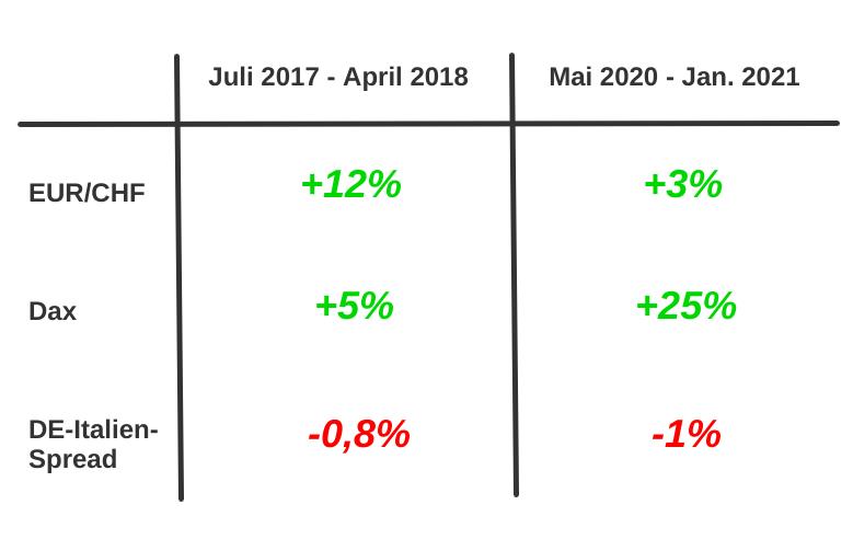Tabelle EUR/CHF-Kursverlauf versus Dax und DE-Italy-Zinsspread