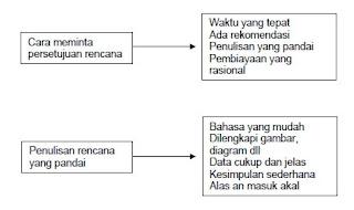 Cara Mendapatkan Persetujuan Rencana
