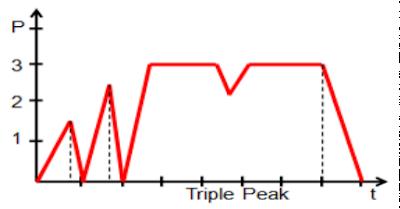 Triple%2BPeak