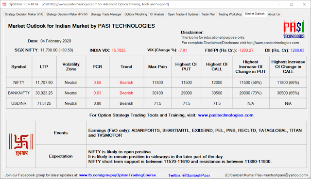 Indian Market Outlook: Feb 04, 2020