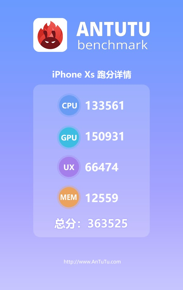 Antutu Benchmark Score Shows A12 Bionic Chip On iPhone XS Completely Destroys Snapdragon 845