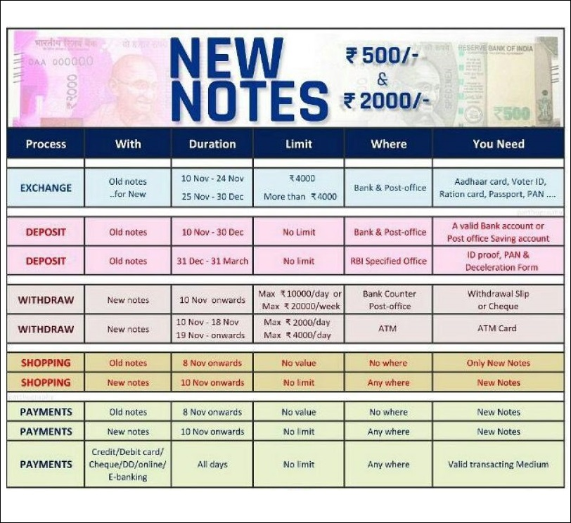 How to Exchange The old Rs 500 and Rs 1000 Currency Notes