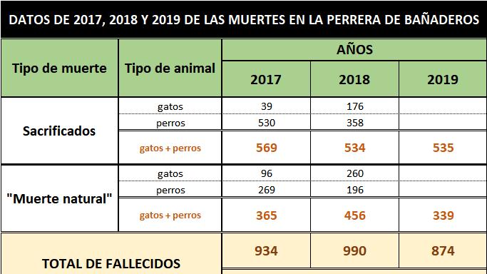 La perrera de Bañaderos sigue sacrificando un animal cada 16 horas, aún habiendo entrado 690 animales menos