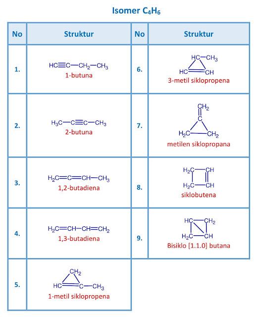 isomer C4H6 - butuna