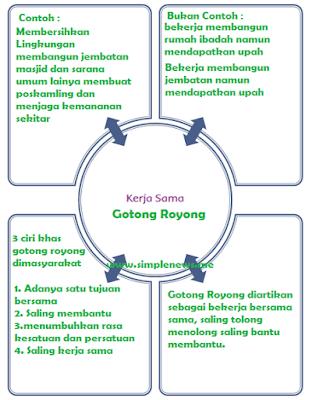 peta pikiran informasi tentang kerja sama di lingkunganmu www.simplenews.me