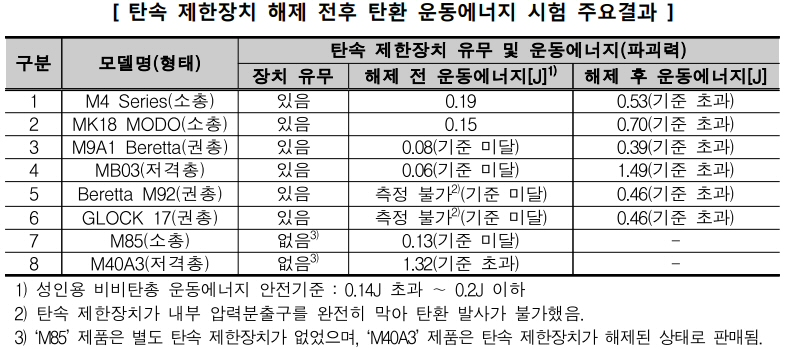 한국소비자원, 수입 8개 성인용 비비탄총 제품 조사 결과