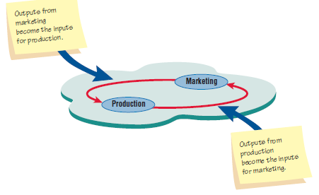 Output dari satu departemen berfungsi sebagai masukan subsistem yang saling terkait.