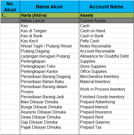 Nama Nama Akun Dalam Akuntansi Dan Bahasa Inggrisnya Terbaru 2017 Belajar Akuntansi