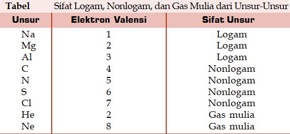 Tabel Hubungan Antara Elektron Valensi dan Sifat Unsur