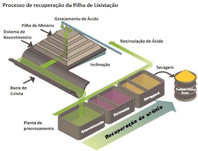Processo lixiviação em pilha ou deposito