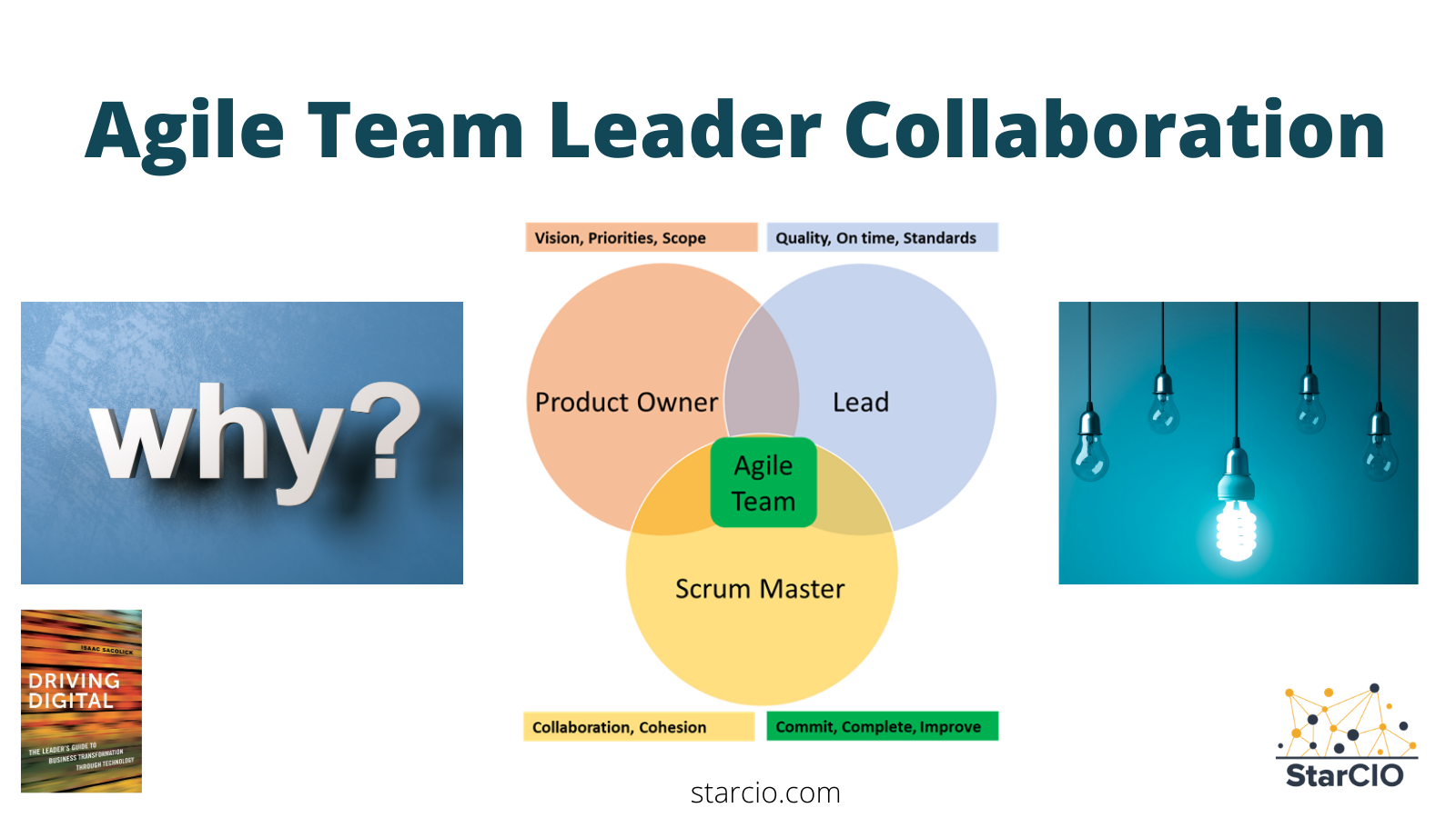 Agile Team Collaboration by Isaac Sacolick