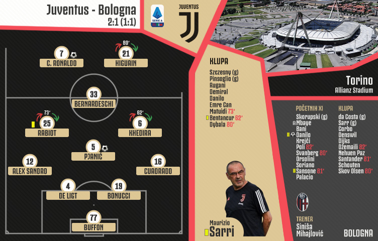Serie A 2019/20 / 8. kolo / Juventus - Bologna 2:1 (1:1)