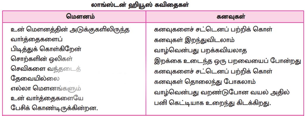 12th Tamil Book answers Unit 3.2 விருந்தினர் இல்லம்