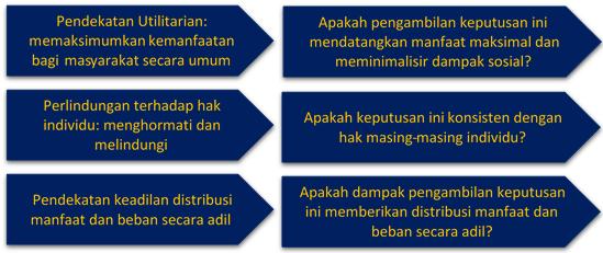 Pendekatan Standar Moral