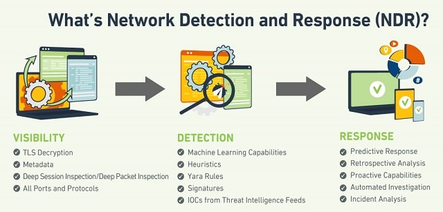 how to evaluate network detection and response ndr solutions