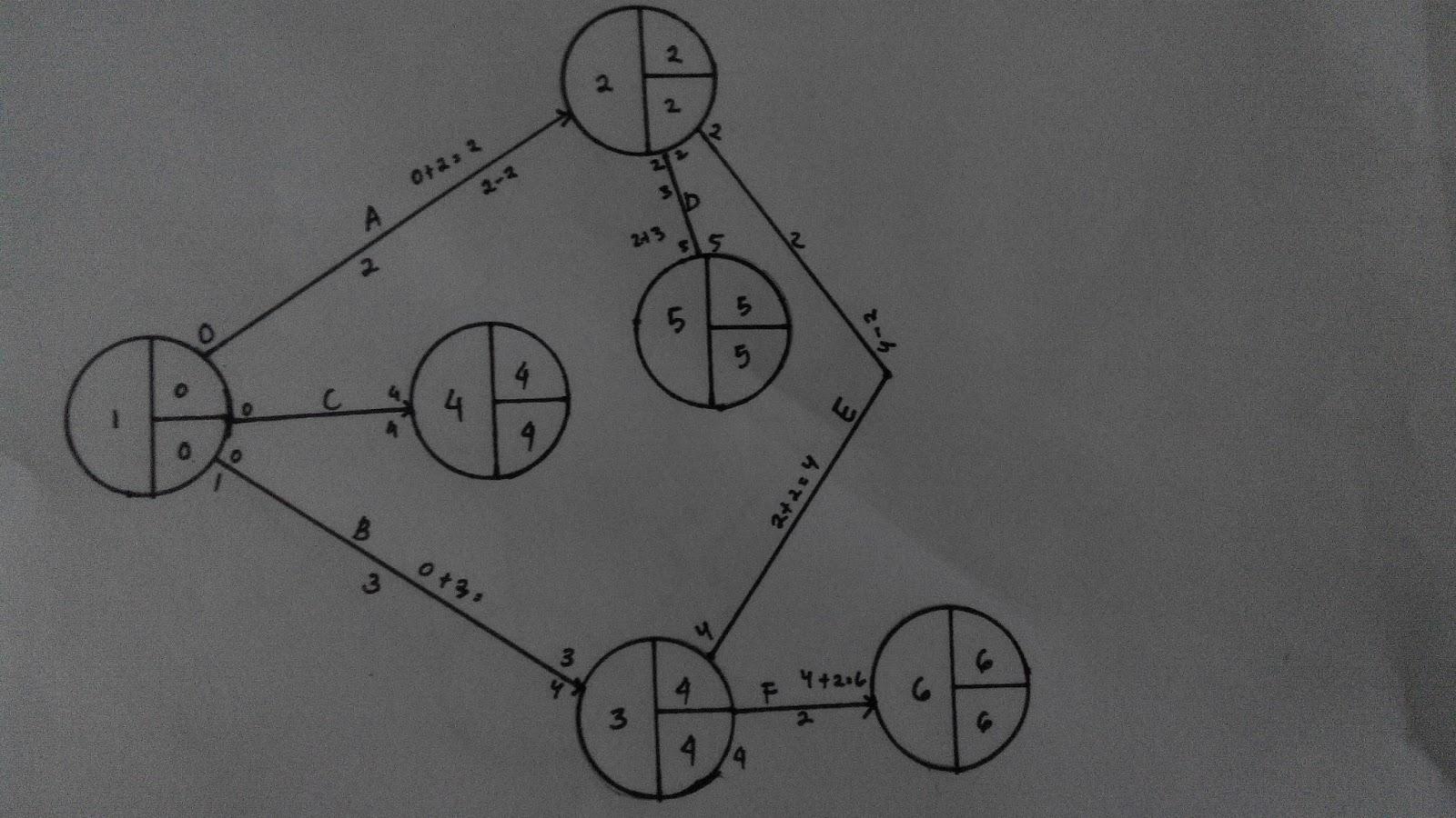 Rini romdianiyess diagram jaringan kerja menghitung spc dan spl ccuart Images