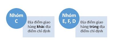 cach-ghi-dieu-kien-incoterms-trong-hop-dong