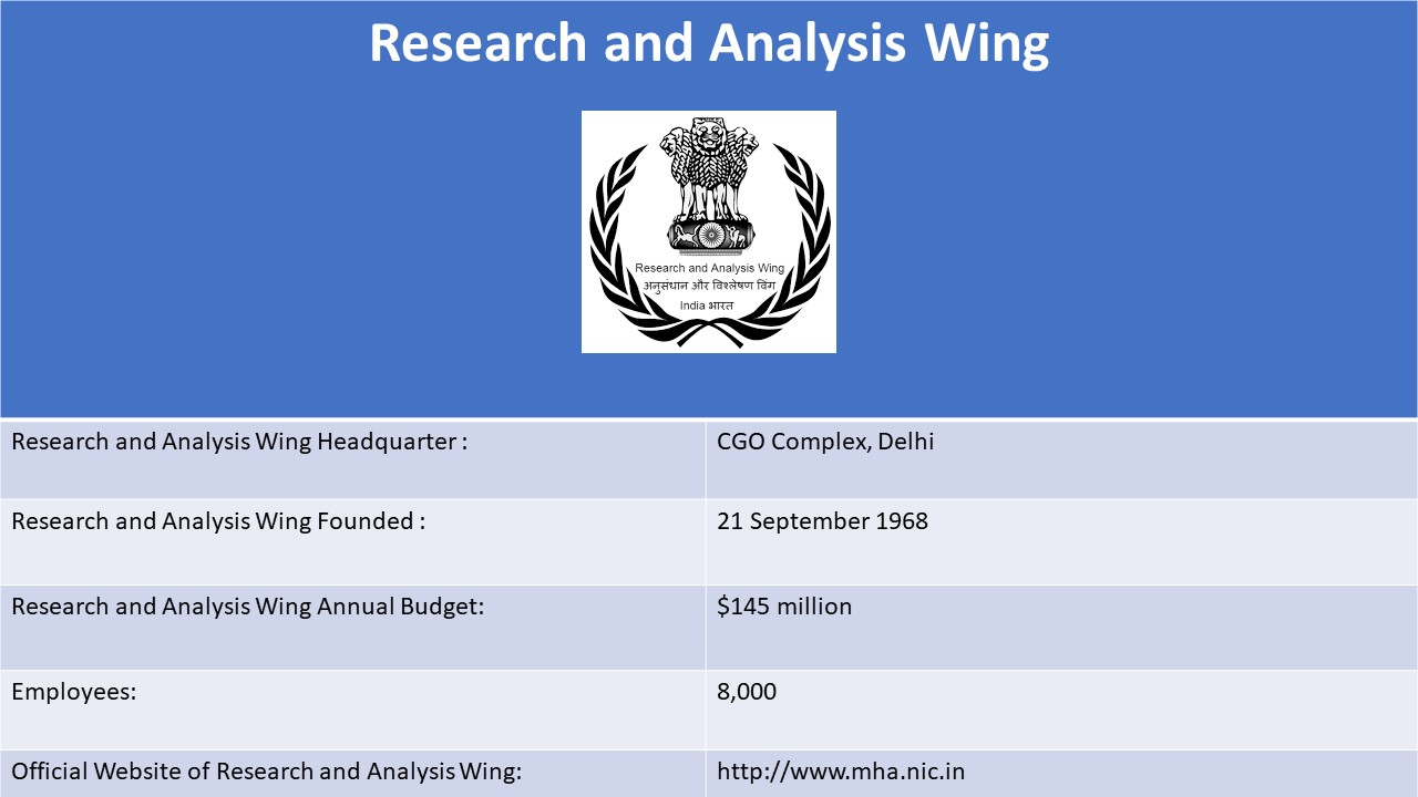 How to join Research And Analysis Wing (RAW) india after 12th or Graduation ?  Eligibility   Post   Rank   Salary