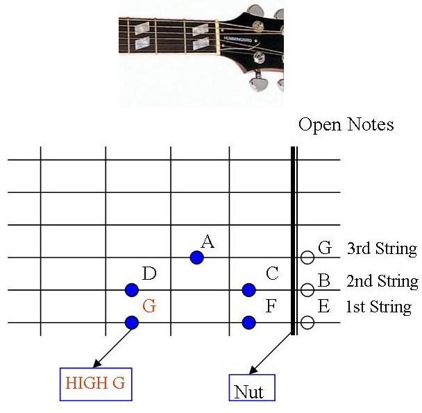 Guitar happy birthday guitar tabs for beginners : Guitar : happy birthday guitar tabs chords Happy Birthday Guitar ...