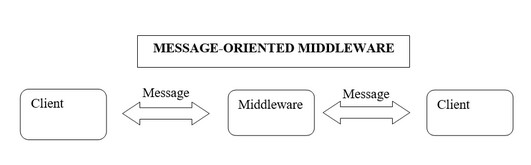 MESSAGE ORIENTED MIDDLEWARE (MOM)