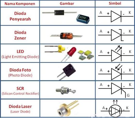 20 Macam - Macam Komponen Dasar Elektronika Beserta Gambar, Simbol Dan Fungsinya Terlengkap