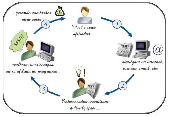 Como Funciona o Programa de Afiliados da Imagem Folheados