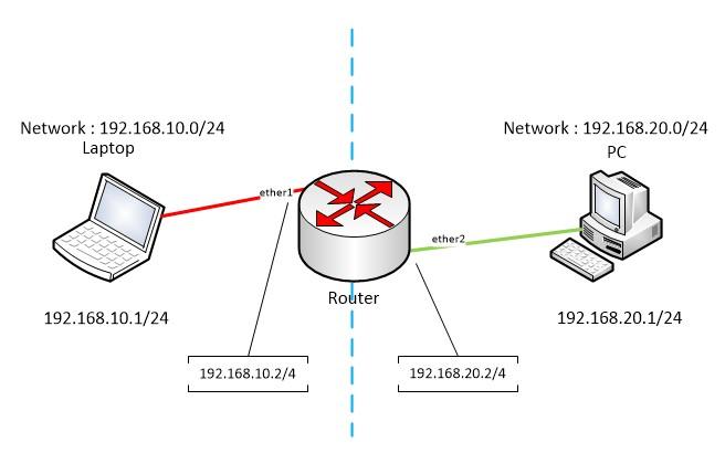Gateway internet