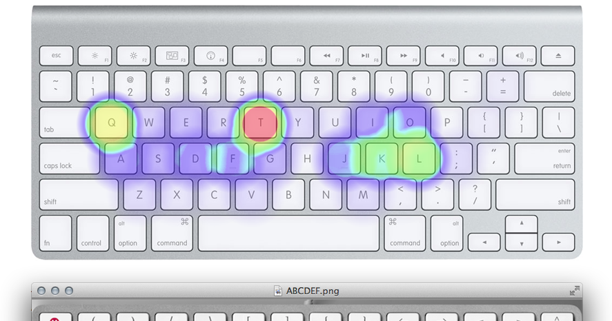 uncompetative the abcdef keyboard
