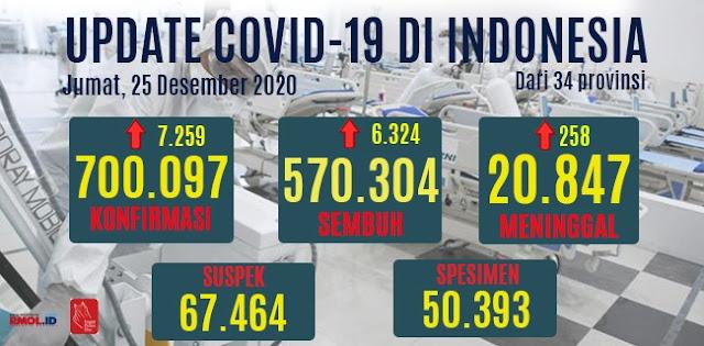Kasus Covid-19 Di Hari H Natal Tembus 700 Ribu, Jumlah Tambahan Kasus Meninggal Rekor Baru