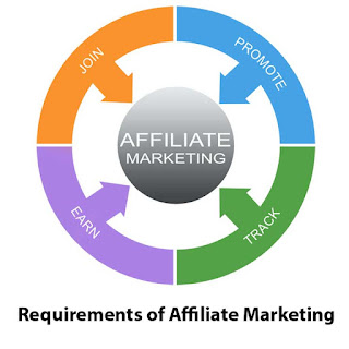 3 Requirements of Affiliate Marketing