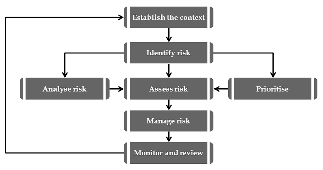 Analysis and risk management of construction projects
