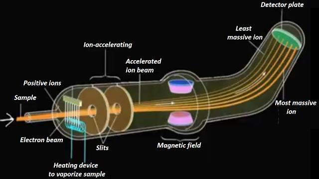 GCMS (Gas chromatography mass spectrometer)