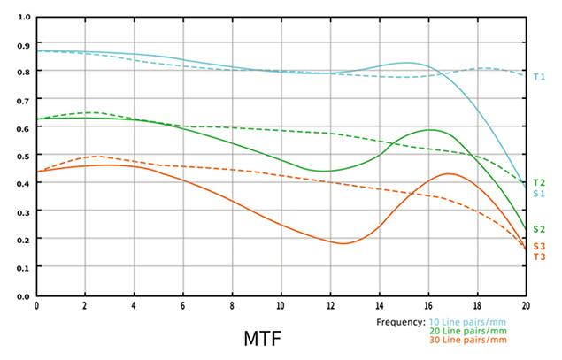MTF-график объектива 7Artisans 50mm f/1.05